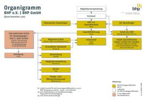 Organigramm des BHP 2019