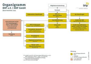 Organigramm BHP-GmbH-Archiv 2019